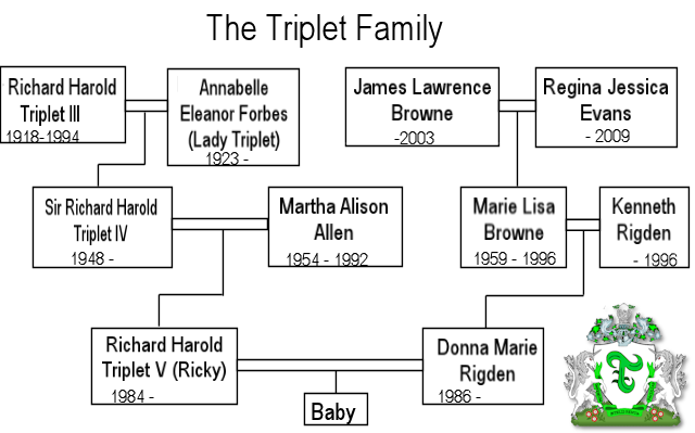 Triplet family Tree